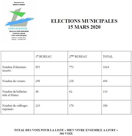 Résultat des élections municipales de Livry 2020 page 1